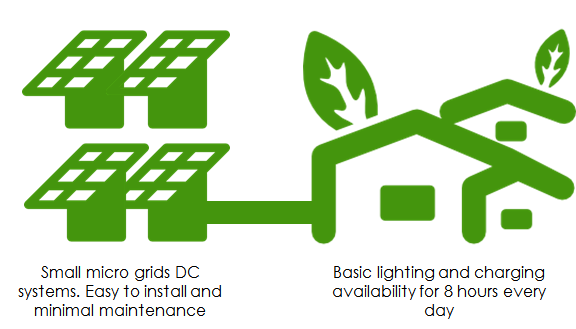 Solar Micro Grid for remote hamlets
