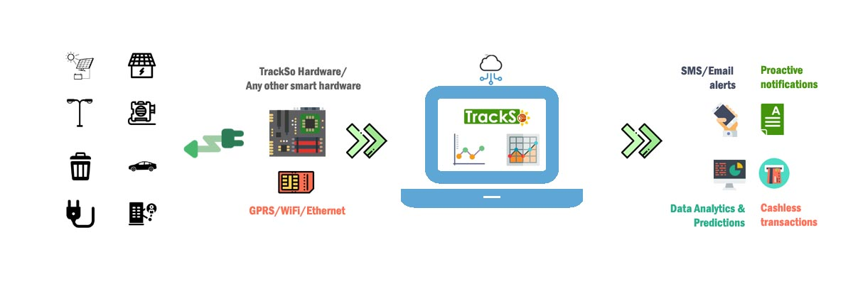 How TrackSo works-Solar Remote Monitoring